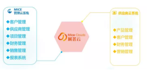 展荟云丨专业MICE行业全产业链SAAS云系统